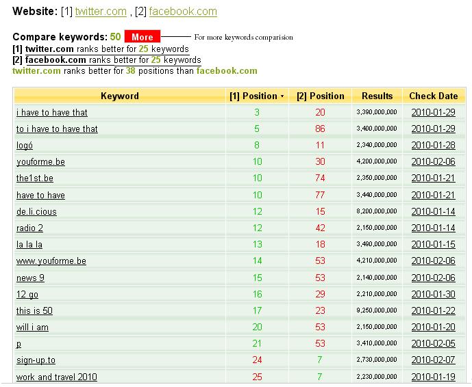 keyrow website comparision
