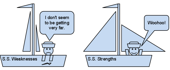 sailboat metaphor for strengths and weaknesses